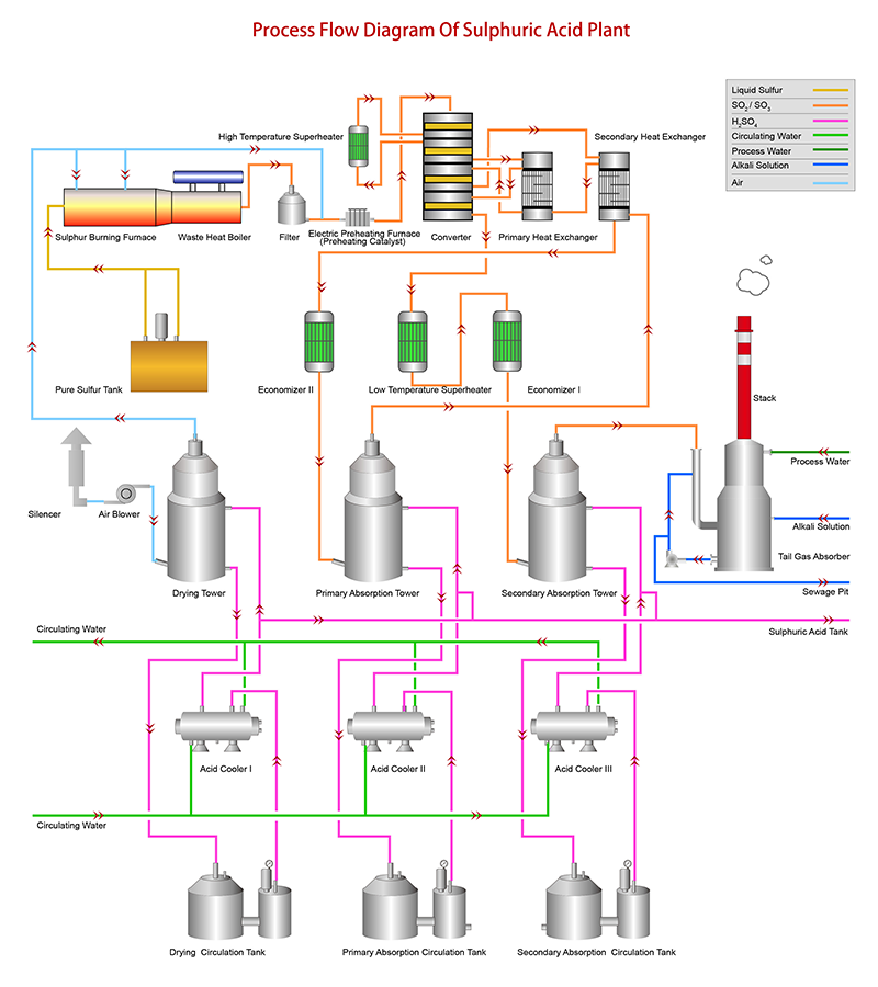 sulfuric acid production process kapsom industrial limited sulfuric acid plant